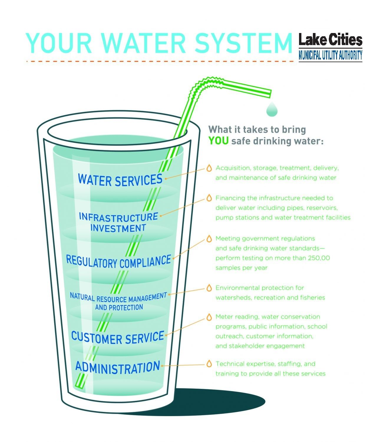 LCMUA Water System Glass